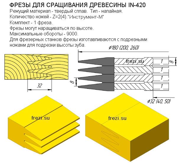 сверла с механическим креплением сменных многогранных пластин